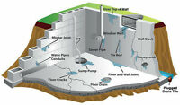 WET BASEMENT Solutions - Interior and Exterior systems