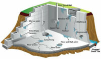 WET BASEMENT REPAIRS - Interior and Exterior systems