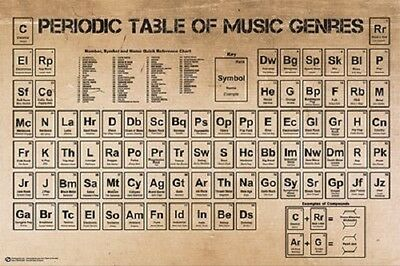 Periodic Table Of Music Genres Poster 24X36