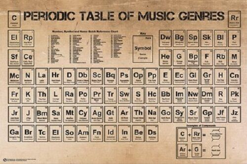 """Periodic table of music genres poster 24x36"""""""