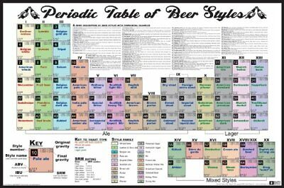 Periodic Table of Beer Styles Decorative Poster (Periodic Table Of Beer)