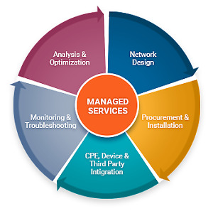 Managed IT Services for companies in the GTA - FREE QUOTE