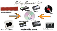 Transfer VHS, 8mm, audio tapes to DVD/CD/USB $8