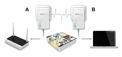 Ethernet Powerline Starter Kit (2 Units), HomePlug Network Electrical Adapters