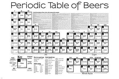 PERIODIC table of beers COMMERCIAL examples EDUCATIONAL funny (Periodic Table Of Beer)