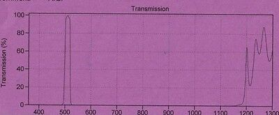 Optical Filter 510df20 25mm Green Emission Or Absorption High T Blk Si Sputtered