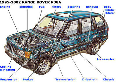 Range Rover P38 Workshop Manual 1995+ On CD