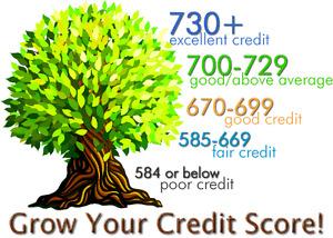 Fix Your Credit Kitchener / Waterloo Kitchener Area image 3