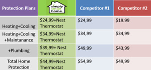 Pay less for your furnace and AC protection plans!