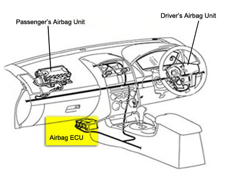 Resetting or replacing your airbag ecu examples of airbag ecu locations publicscrutiny Gallery