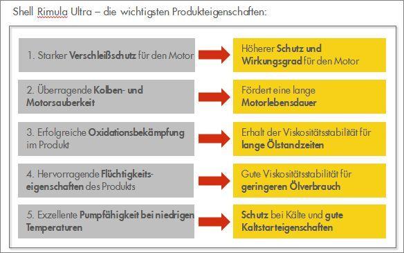 Grafik: Produktvorteile Shell Rimula Ultra