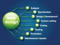 High quality website design & development at reasonable price!!