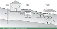 On-Site Sewage Disposal (Septic) System Design