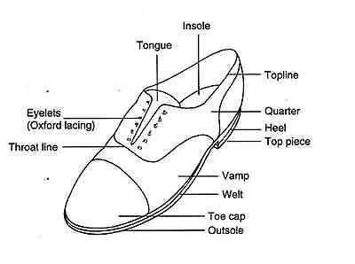 a diagram and glossary of shoe terms ebay. Black Bedroom Furniture Sets. Home Design Ideas
