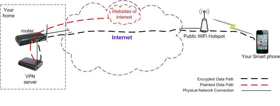 higher performance! military secure IPsec /& SSL 2-in-1 VPN Server complete kit