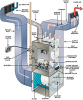 HVAC Services - Residential & Commercial