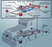 AIR BRAKE COURSE  $275.00 (fee is tax exempt)