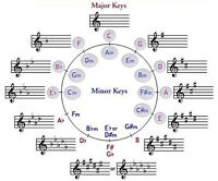 Music Theory Lessons at KW School of Music