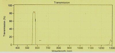 Optical Filter 565df30 Green Emission Or Color 50.8 Mm Window
