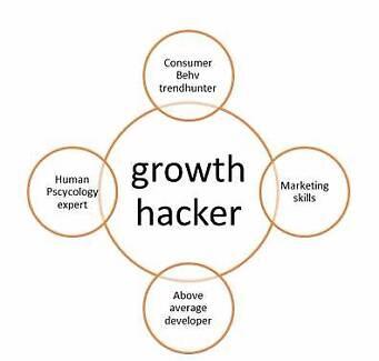 >> Growth hacker Brisbane