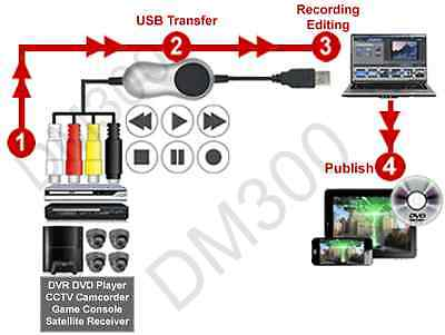 Cctv Rca S-video Stereo Audio To Usb Converter Digital Mp...