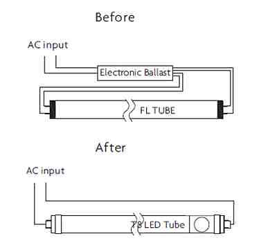 Direct Wire Led T8 Tube Lights And What You Need To Know About ...
