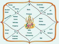 ASTROLOGY, FACE READER, COMPATIBILITY AND VASTU