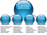 we're looking for cleaning contract