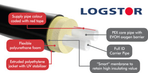 LOGSTOR INSULATED FLEXIBLE PIPE
