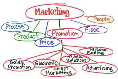 How to market your business?