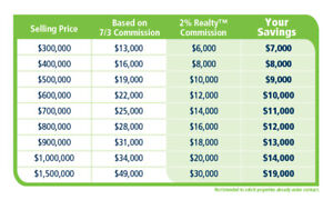 Full Real Estate Service - Low 2% Flat Commission!