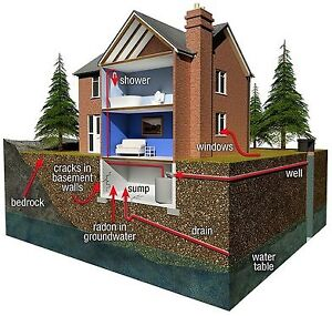 Get your new home measured for Radon Gas
