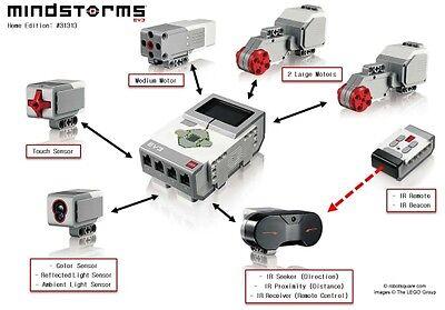 LEGO MINDSTORMS EV3 Accessories Motors Sensors - Brand New Sealed