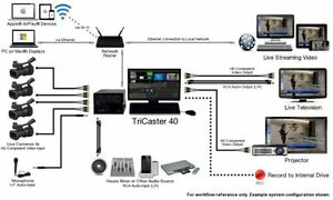 Create your own TV Station/channel/show and livestream online Windsor Region Ontario image 2