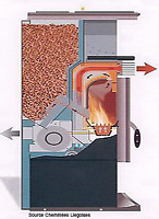 Maintenance/réparation poêle aux granules