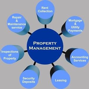 PROPERTY MANAGEMENT SERVICE THAT FITS YOUR COMMUNITY  London Ontario image 2