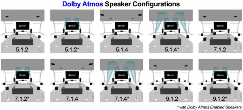 Dolby Atmos supports multiple speaker.configurations