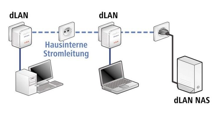 Beispiel für ein Strom-Netzwerk bzw. Power-LAN o. dLan