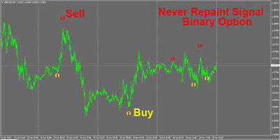 Forex Indicator Forex Trading System Best mt4 Trend Strategy - Binary Option (Best Binary Trading Strategy)