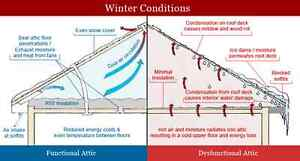 Free Attic Inspection-->Consultation and Advice is free By Attux London Ontario image 2