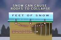 Emergency Roof top snow removal 705-566-4579