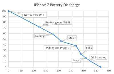 This graph shows how many minutes it takes for the iPhone 7's battery to drain from 100%