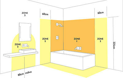 A buyer 39 s guide to bathroom lights ip ratings explained for Bathroom zones ip rating
