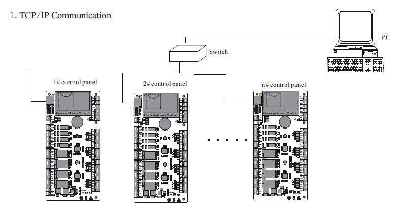 ZK WAN/LAN TCP/IP RS485 C3 series Professional RFID Card