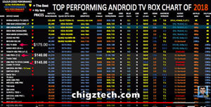 Best Octa-Core Android TV Box - TOP Benchmarks and Wi-Fi Speeds!