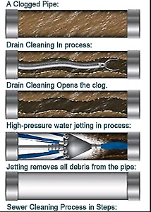 Sewer Snaking and Camera Inspections