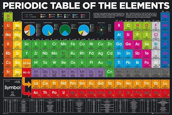 PERIODIC TABLE OF ELEMENTS - 2018 POSTER 24x36 - NEW 34318