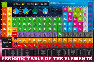 Periodic Table Of Elements Poster   24X36 Color School Science 33717