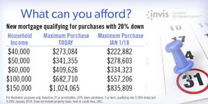 Don't Let The New Mortgage Rules Reduce Your Buying Power