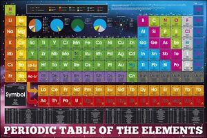 Periodic Table (Elements) - Maxi Poster